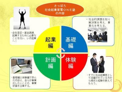 10sapporo-syakaikigyouka-zeroonejuku.jpg